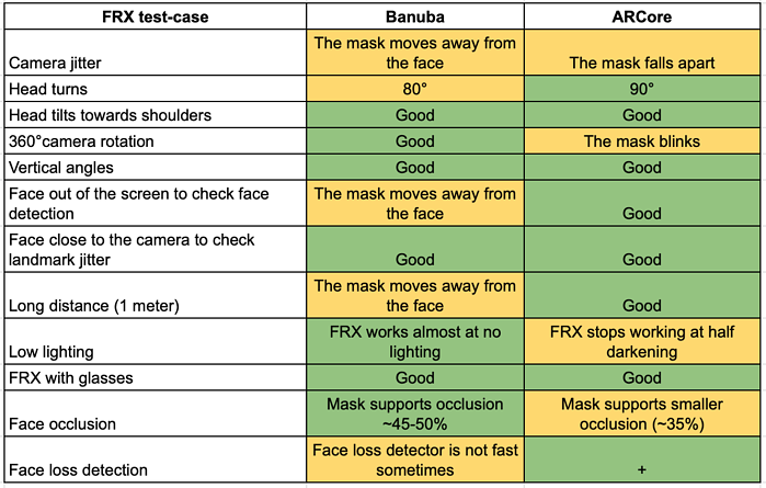 Banuba and ARCore 3d face tracking compared