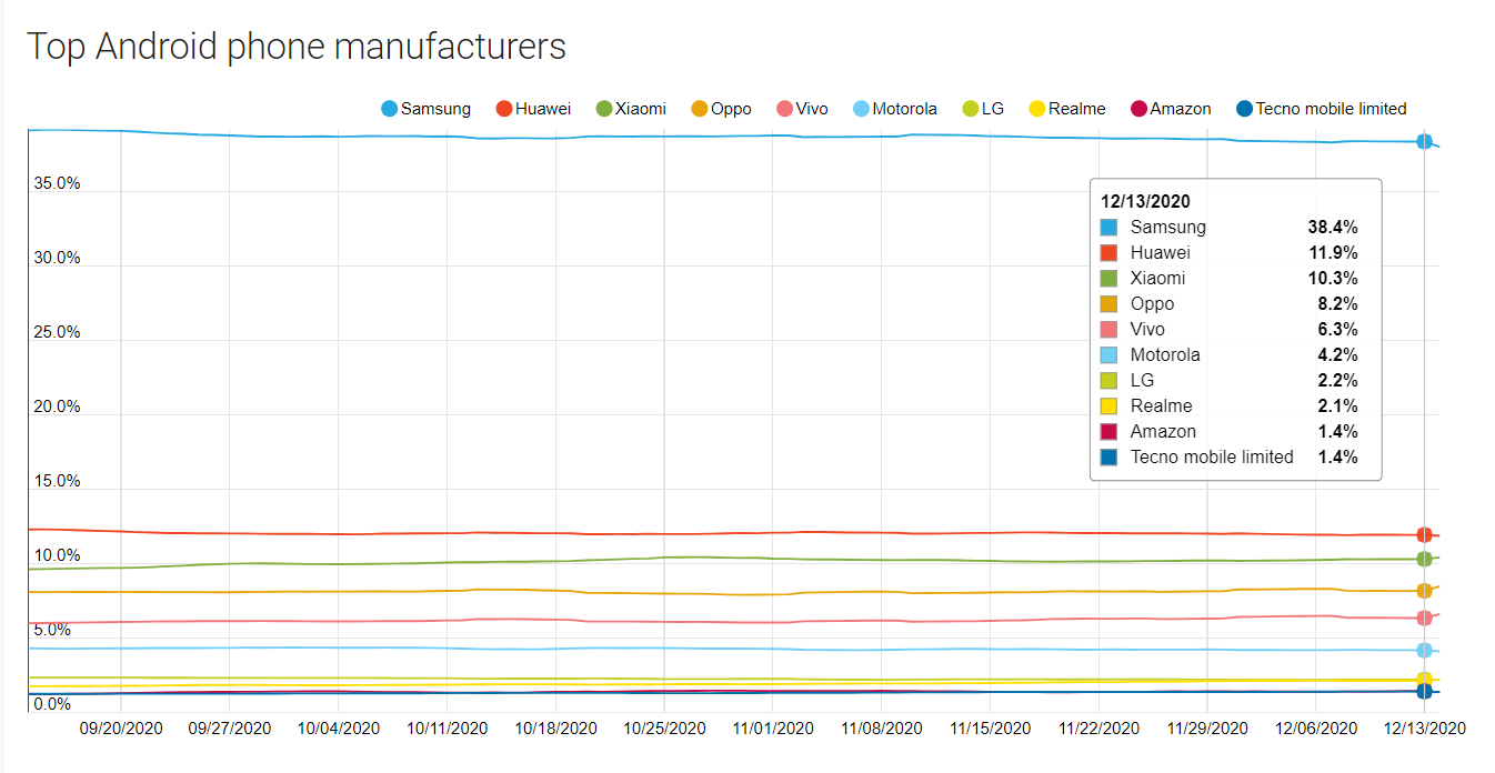 Android devices manufactures