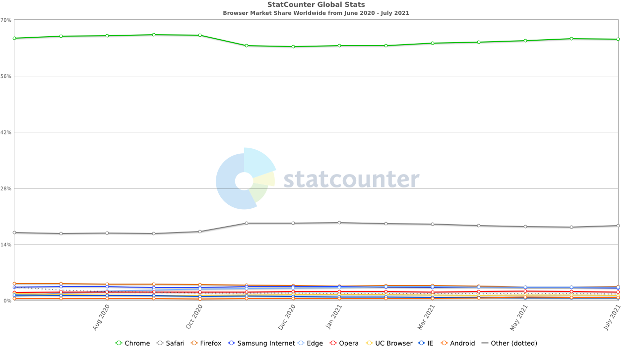 StatCounter-browser-ww-monthly-202006-202107