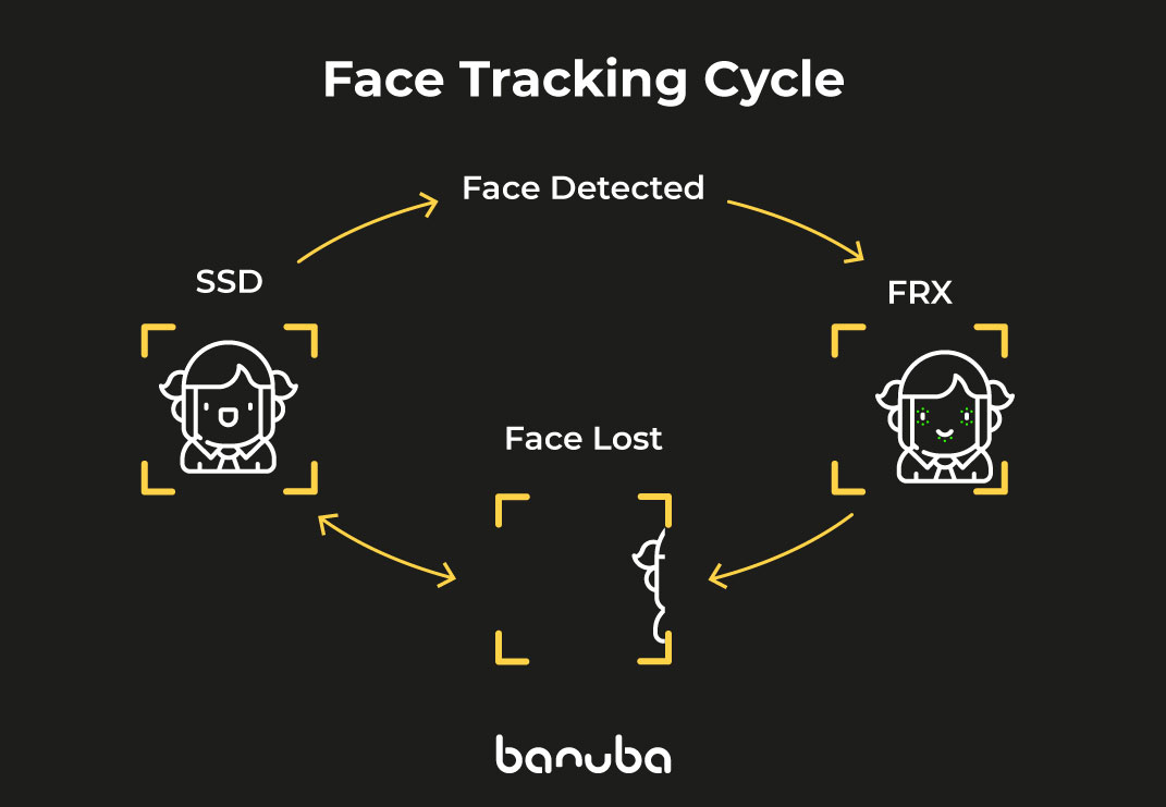 3D Face Tracking Software For Android: Banuba vs ARCore Compared